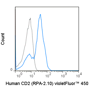 Human peripheral blood lymphocytes were stained with 5 uL (0.06 ug) violetFluor™ 450 Anti-Human CD2 (75-0029) (solid line) or 0.06 ug violetFluor™ 450 Mouse IgG1 isotype control (dashed line).