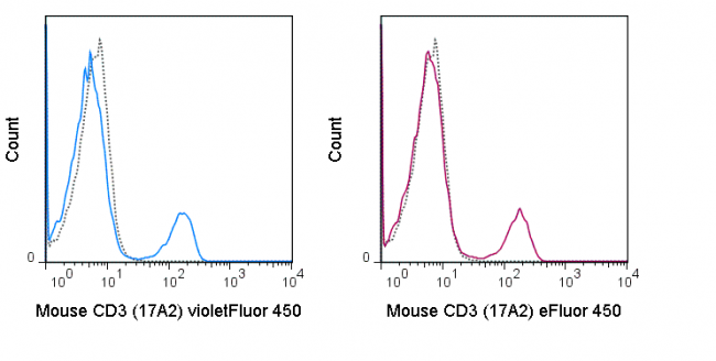 C57Bl/6 splenocytes were stained with 0.5 ug violetFluor™ 450 Anti-Mouse CD3 (75-0032) (solid line) or 0.5 ug violetFluor™ 450 Rat IgG2b isotype control (dashed line).