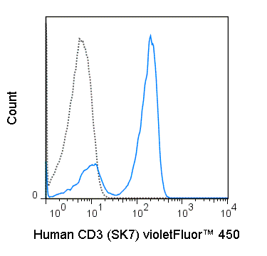 Human peripheral blood lymphocytes were stained with 5 uL (1 ug) violetFluor™ 450 Anti-Human CD3 (75-0036) (solid line) or 1 ug violetFluor™ 450 Mouse IgG1 isotype control.
