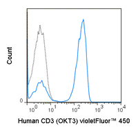 Human peripheral blood lymphocytes were stained with 5 uL (0.5 ug) violetFluor™ 450 Anti-Human CD3 (75-0037) (solid line) or 0.5 ug violetFluor™ 450  Mouse IgG2a isotype control (dashed line).