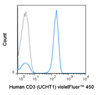 Human peripheral blood lymphocytes were stained with 5 uL (0.5 ug) violetFluor™ 450 Anti-Human CD3 (75-0038) (solid line) or 0.5 ug violetFluor™ 450 Mouse IgG1 isotype control (dashed line).