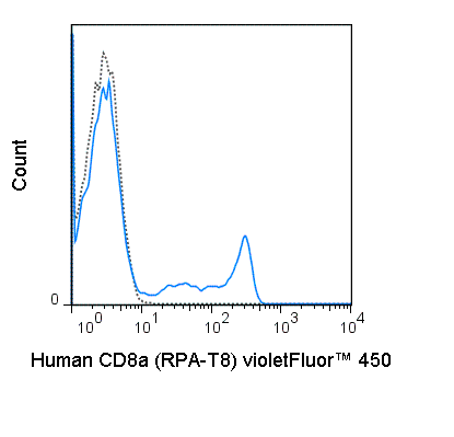 Human peripheral blood lymphocytes were stained with 5 uL (0.25 ug) violetFluor™ 450 Anti-Human CD8a (75-0088) (solid line) or 0.25 ug violetFluor™ 450 Mouse IgG1 isotype control (dashed line).