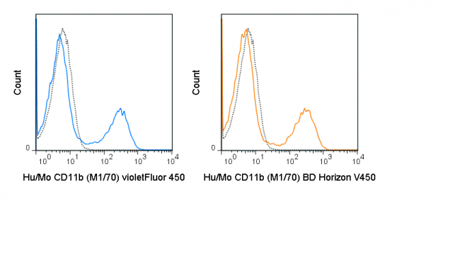 C57Bl/6 bone marrow cells were stained with 0.125 ug violetFluor™ 450 Anti-Hu/Mo CD11b (75-0112) (solid line) or 0.125 ug violetFluor™ 450 Rat IgG2b isotype control (dashed line).