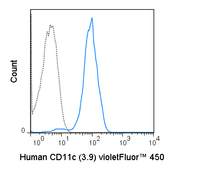 Human peripheral blood monocytes were stained with 5 uL (0.5 ug) violetFluor™ 450 Anti-Human CD11c (75-0116) (solid line) or 0.5 ug violetFluor™ 450 Mouse IgG1 isotype control (dashed line).