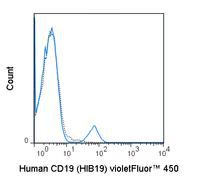 Human peripheral blood lymphocytes were stained with 5 uL (0.5 ug) violetFluor™ 450 Anti-Human CD19 (75-0199) (solid line) or 0.5 ug violetFluor™ 450 Mouse IgG1 isotype control.