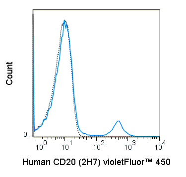 Human peripheral blood lymphocytes were stained with 5 uL (0.5 ug) violetFluor™ 450 Anti-Human CD20 (75-0209) (solid line) or 0.5 ug violetFluor™ 450 Mouse IgG2b isotype control (dashed line).