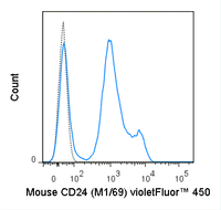 C57Bl/6 splenocytes were stained with 0.5 ug violetFluor™ 450 Anti-Mouse CD24 (75-0242) (solid line) or 0.5 ug violetFluor™ 450 Rat IgG2b isotype control (dashed line).