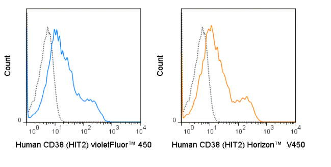 Human peripheral blood lymphocytes were stained with 5 uL (0.5 ug) violetFluor™ 450 Anti-Human CD38 (75-0389) (solid line) or 0.5 ug violetFluor™ 450 Mouse IgG1 isotype control (dashed line).