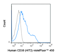 violetFluor™ 450 Anti-Human CD38 (HIT2)