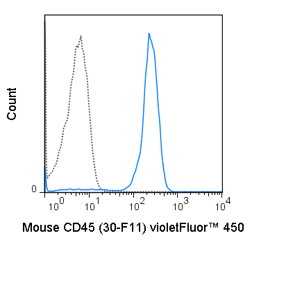 C57Bl/6 splenocytes were stained with 0.5 ug violetFluor™ 450 Anti-Mouse CD45 (75-0451) (solid line) or 0.5 ug violetFluor™ 450 Rat IgG2b isotype control (dashed line).