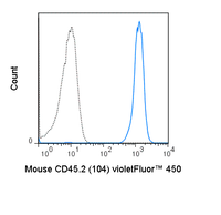 C57Bl/6 splenocytes were stained with 0.5 ug violetFluor™  450 Anti-Mouse CD45.2 (75-0454) (solid line) or 0.5 ug violetFluor™  450 Mouse IgG2a isotype control (dashed line).