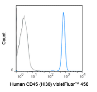 Human peripheral blood lymphocytes were stained with 5 uL (1.0 ug) violetFluor™ 450 Anti-Human CD45 (75-0459) (solid line) or 1.0 ug violetFluor™ 450 Mouse IgG1 isotype control (dashed line).