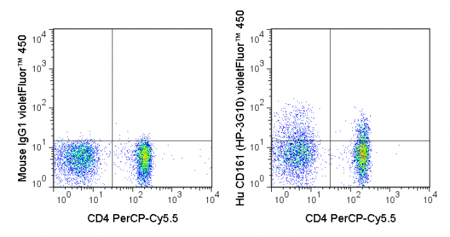 Human peripheral blood lymphocytes were stained with PerCP-Cy5.5 Anti-Human CD4 (65-0048) and 5 uL (0.5 ug) violetFluor™ 450 Anti-Human CD161 (75-1619) (right panel) or 0.5 ug violetFluor™ 450 Mouse IgG1 isotype control (left panel).