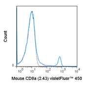 C57Bl/6 splenocytes were stained with 0.25 ug violetFluor™  450 Anti-Mouse C8a (75-1886) (solid line) or 0.25 ug violetFluor™  450 Rat IgG2b isotype control (dashed line).