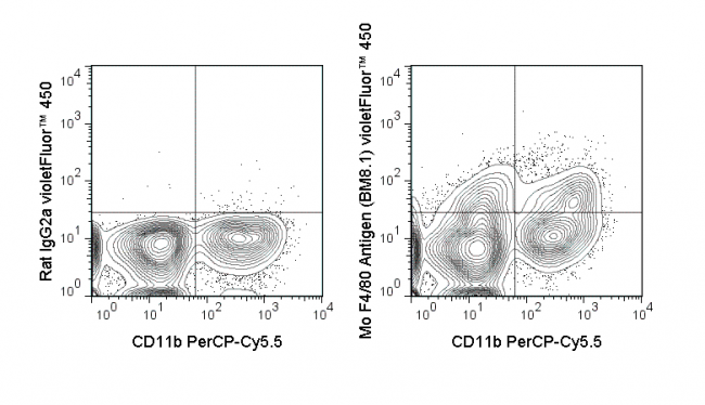 C57Bl/6 bone marrow cells were stained with PerCP-Cy5.5 Anti-Mouse CD11b (65-0112) and 0.5 ug violetFluor™ 450 Anti-Mouse F4/80 Antigen (75-4801) (right panel) or 0.5 ug violetFluor™ 450 Rat IgG2b isotype control (left panel).