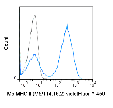 C57Bl/6 splenocytes were stained with 0.25 ug violetFluor™ 450  Anti-Mouse MHC Class II (75-5321) (solid line) or 0.25 ug violetFluor™ 450  Rat IgG2b isotype control (dashed line).