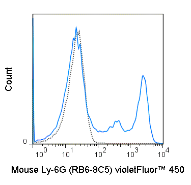 C57Bl/6 bone marrow cells were stained with 0.06 ug violetFluor™ 450 Anti-Mouse Ly-6G (75-5931) (solid line) or 0.06 ug violetFluor™ 450 Rat IgG2b isotype control (dashed line).