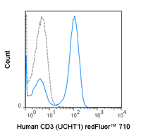Human peripheral blood lymphocytes were stained with 5 uL (0.5 ug) redFluor™ 710 Anti-Human CD3 (80-0038) (solid line) or 0.5 ug redFluor™ 710 Mouse IgG1 isotype control (dashed line).