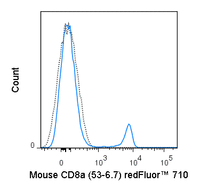 C57Bl/6 splenocytes were stained with 0.25 ug redFluor™ 710 Anti-Mouse CD8a (80-0081) (solid line) or 0.25 ug redFluor™ 710 Rat IgG2a isotype control (dashed line).
