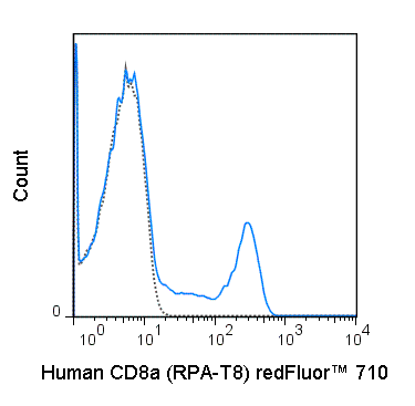 Human peripheral blood lymphocytes were stained with 5 uL (0.125 ug) redFluor™ 710 Anti-Human CD8a (80-0088) (solid line) or 0.125 ug redFluor™ 710 Mouse IgG1 isotype control (dashed line).