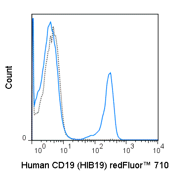 Human peripheral blood lymphocytes were stained with 5 uL (0.125 ug) redFluor™ 710 Anti-Human CD19 (80-0199) (solid line) or 0.125 ug redFluor™ 710 Mouse IgG1 isotype control.
