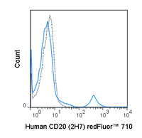 Human peripheral blood lymphocytes were stained with 5 uL (0.5 ug) redFluor™ 710 Anti-Human CD20 (80-0209) (solid line) or 0.5 ug redFluor™ 710 Mouse IgG2b isotype control (dashed line).
