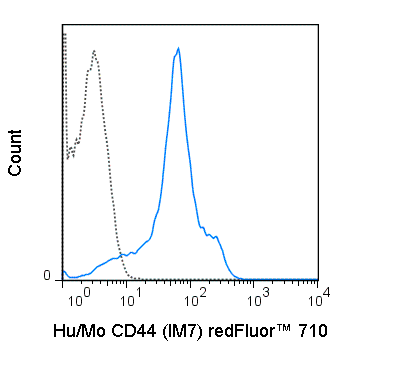 C57Bl/6 splenocytes were stained with 0.5 ug redFluor™ 710 Anti-Hu/Mo CD44 (80-0441) (solid line) or 0.5 ug redFluor™ 100 Rat IgG2b isotype control (dashed line).