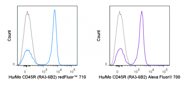 C57Bl/6 splenocytes were stained with 0.125 ug redFluor™ 710 Anti-Hu/Mo CD45R (B220) (80-0452) (solid line) or 0.125 ug redFluor™ 710 Rat IgG2a isotype control (dashed line).