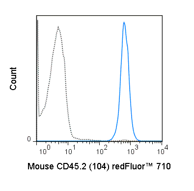 C57Bl/6 splenocytes were stained with 0.25 ug redFluor™  710 Anti-Mouse CD45.2 (80-0454) (solid line) or 0.25 ug redFluor™  710 Mouse IgG2a isotype control (dashed line).