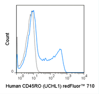 Human peripheral blood lymphocytes were stained with 5 uL (0.5 ug) redFluor™ 710 Anti-Human CD45RO (80-0457) (solid line) or 0.5 ug redFluor™ 710 Mouse IgG2a isotype control (dashed line).
