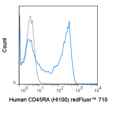 Human peripheral blood lymphocytes were stained with 5 uL (0.25 ug) redFluor™ 710 Anti-Human CD45RA (80-0458) (solid line) or 0.25 ug redFluor™ 710 Mouse IgG2b isotype control (dashed line).
