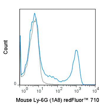 C57Bl/6 bone marrow cells were stained with 0.25 ug redFluor™ 710Anti-Mouse Ly-6G (80-1276) (solid line) or 0.25 ug redFluor™ 710 Rat IgG2a isotype control (dashed line).