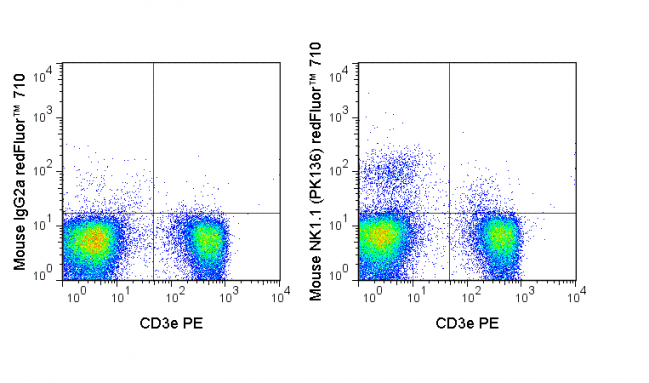 C57Bl/6 splenocytes were stained with PE Anti-Mouse CD3e (50-0031) and 0.125 ug redFluor™ 710 Anti-Mouse NK1.1 (CD161) (80-5941) (right panel) or 0.125 ug redFluor™ 710 Mouse IgG2a isotype control (left panel).