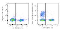 C57Bl/6 bone marrow cells were stained with APC Anti-Mouse CD45R (B220) (20-0452) and 0.125 ug violetFluor™ 500 Anti-Mouse CD11b (85-0112) (right panel) or 0.125 ug violetFluor™ 500 Rat IgG2b isotype control (left panel).