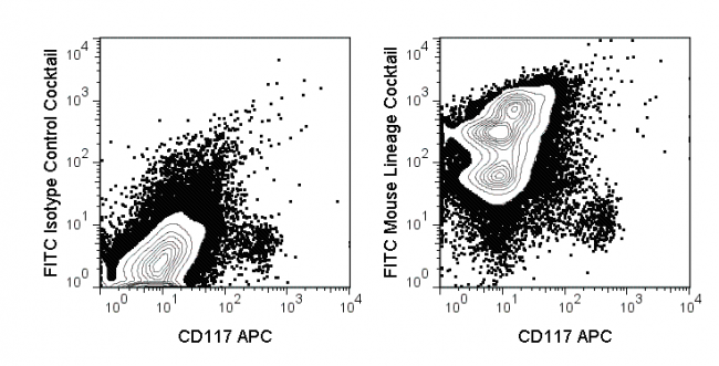 C57Bl/6 bone marrow cells were stained with APC Anti-Mouse CD117 (20-1172) and FITC Mouse Lineage Cocktail (92-7770) (right panel) or FITC Isotype Control Cocktail (left panel).