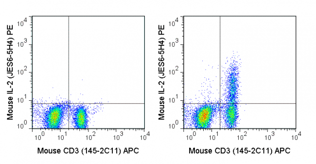 C57Bl/6 splenocytes were stimulated with 1X Cell Stimulation Cocktail (500X) (TNB-4975-UL100)  (right panel) or unstimulated (left panel) and then stained with APC Anti-Mouse CD3e (20-0031), followed by intracellular staining with PE Anti-Mouse IL-2 (50-7021).