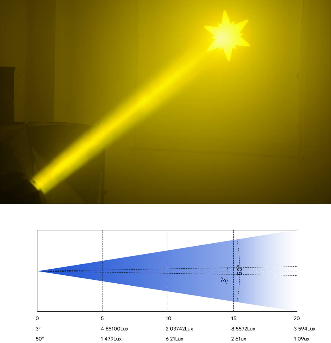BETOPPER Beam Lamp Gobos Stage Led Light Moving Head Light LB380BSW Photometric Diagram
