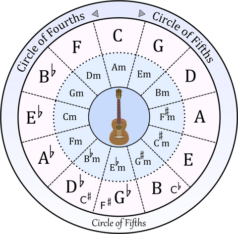 Circle of Fifths diagram