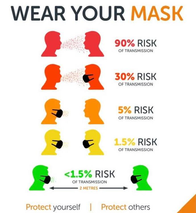 What kind of non-surgical face mask best protects against coronavirus?