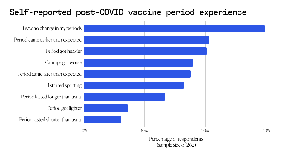 Self-reported post COVID vaccine period experience | Aavia