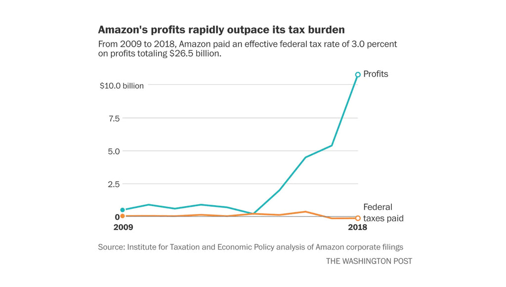 Andrew Yang Amazon Profits vs Tax