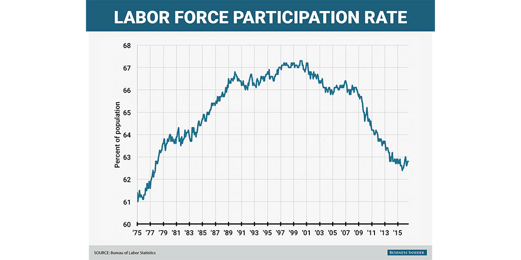 Andrew Yang Labor Force Participation Rate