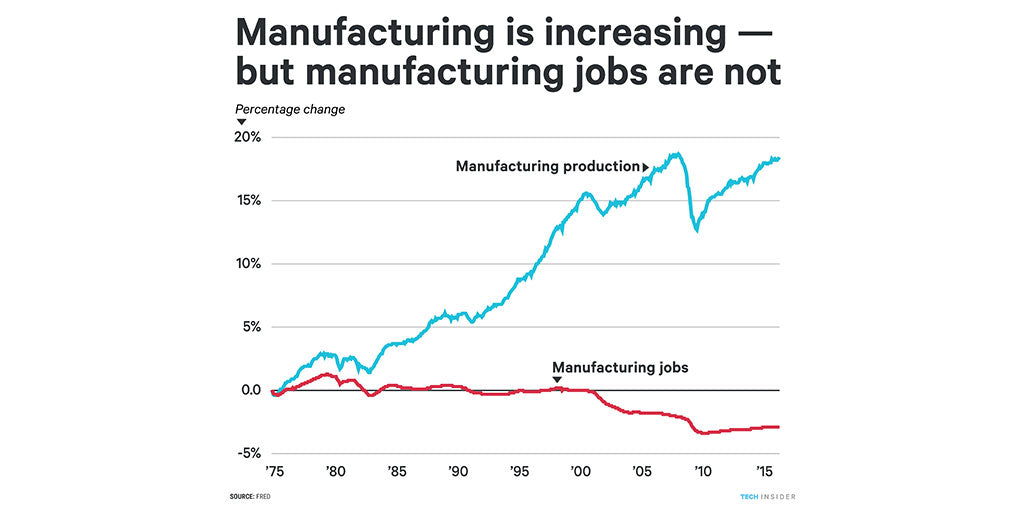Andrew Yang Manufacturing Productivity Increasing but Jobs Decreasing