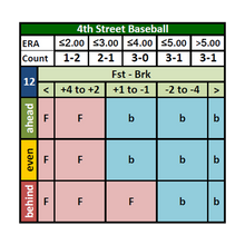Load image into Gallery viewer, 4th Street Baseball Board Game Count Cards