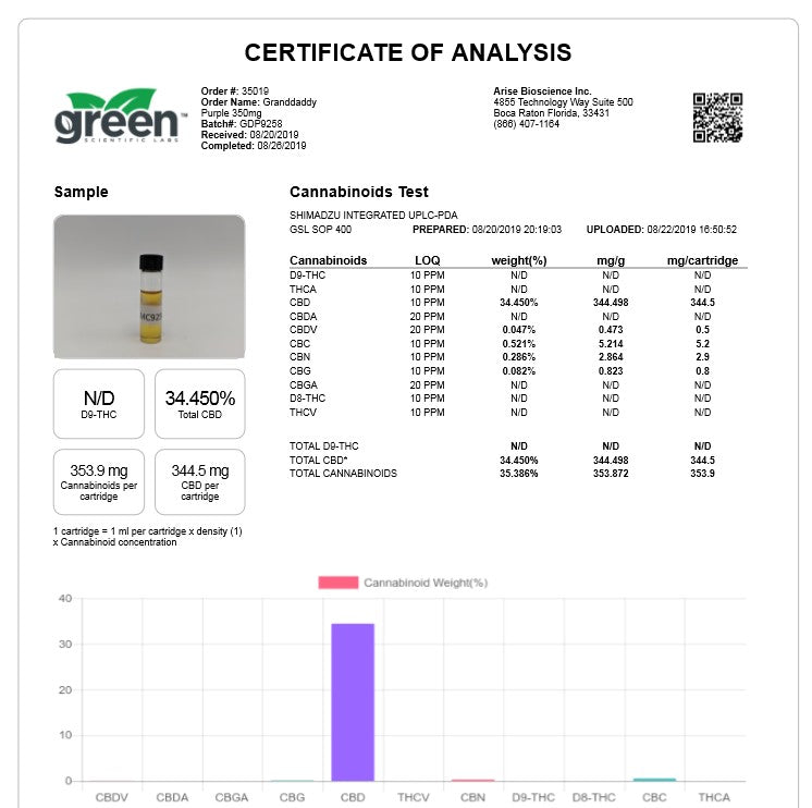 CBD Lab Report