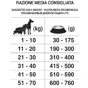All breeds Maintenance ar zivi un rīsiem