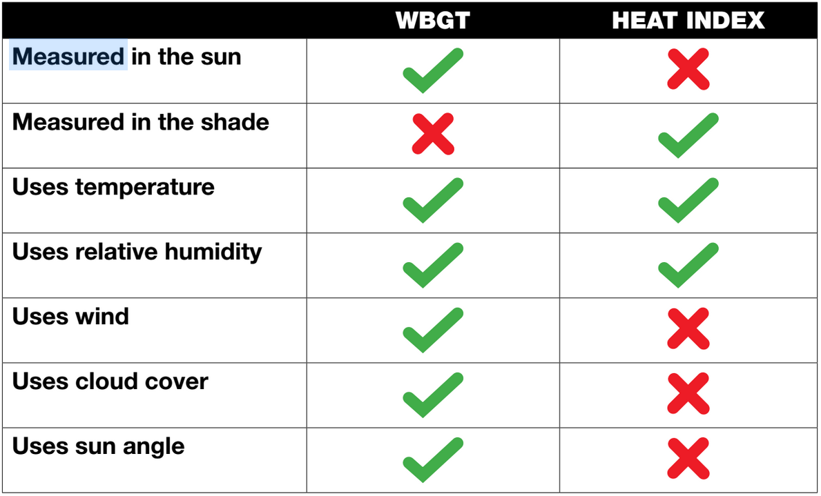 refer to the chart below for a comparison of wbgt and heat stress index