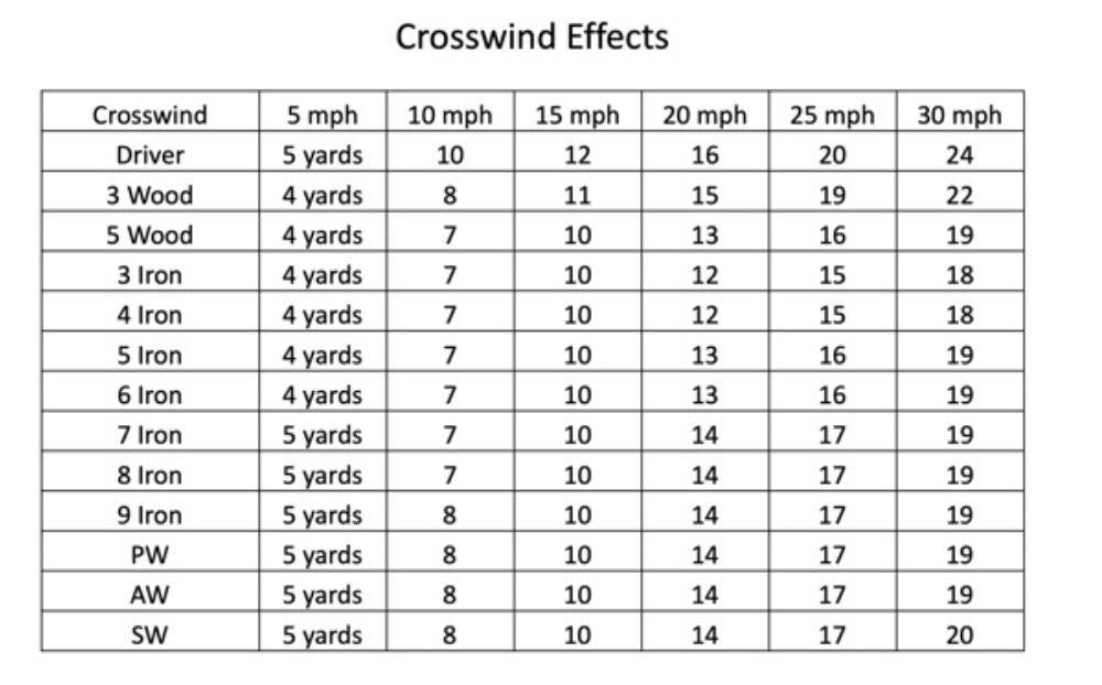 Crosswind Effect