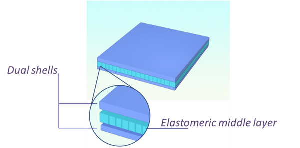 Dual Shells with an elastomeric middle layer