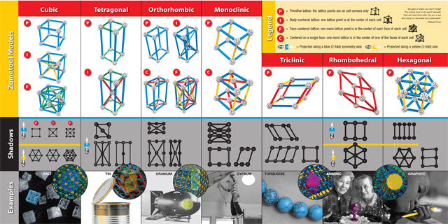 Zometool: Crystallography Project Kit 256pts